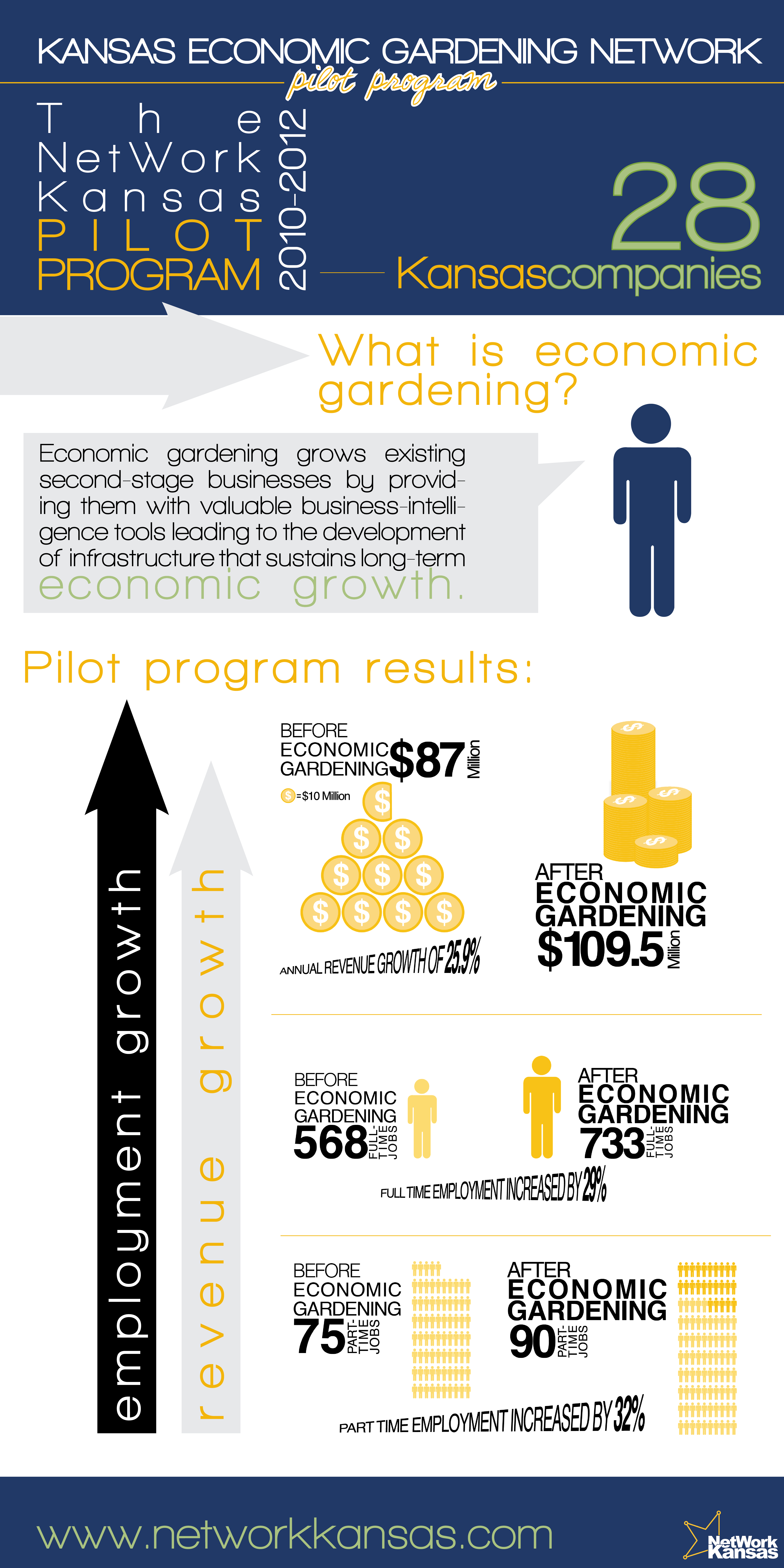 infographic - economic gardening results